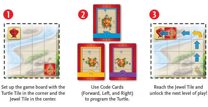 Instruction diagram for robot turtles game